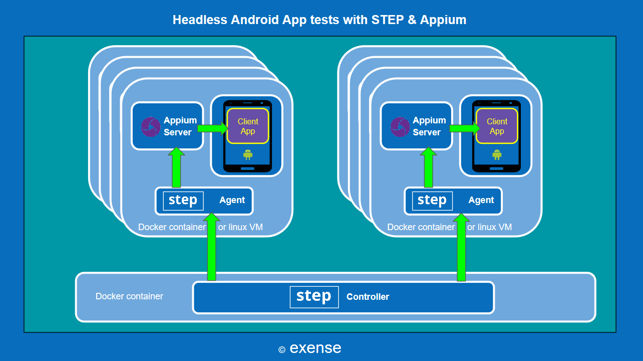 Android Testing using step and Appium | Exense Resource